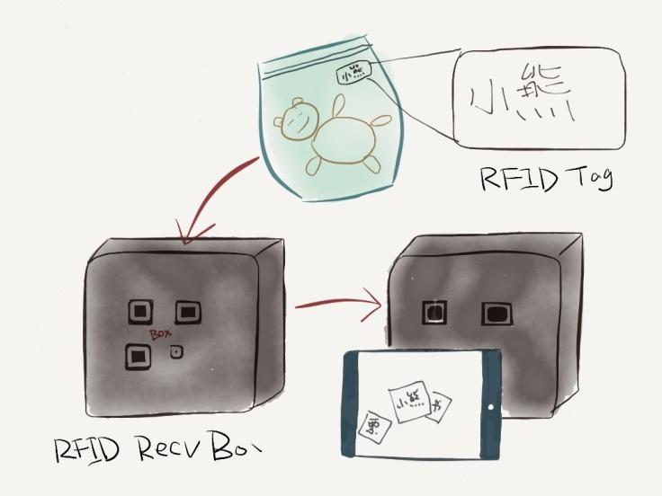 """一个带有RFID发射器的箱子,可以获得箱子里面的所有RFID标签内容。RFID标签会把自己上面写的内容发射给箱子。箱子再把内容都发给移动设备。这样找起东西来就很方便啦。可以在自己的""""家庭首页""""搜索""""小熊"""",在手机上就能看到怎么找到小熊的指示。"""